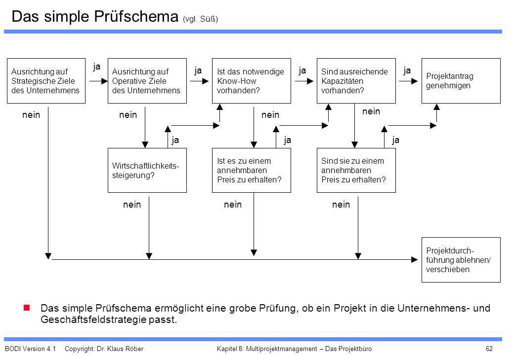 BODI Version 4.1 Copyright: Dr. Klaus Röber 62 Kapitel 8: Multiprojektmanagement – Das Projektbüro Das simple Prüfschema (vgl. Süß) Das simple Prüfsch