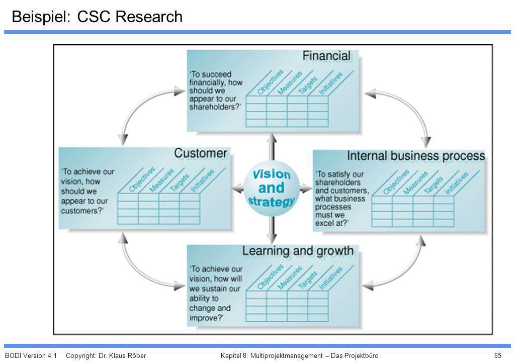 BODI Version 4.1 Copyright: Dr. Klaus Röber 65 Kapitel 8: Multiprojektmanagement – Das Projektbüro Beispiel: CSC Research