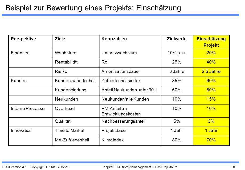 BODI Version 4.1 Copyright: Dr. Klaus Röber 68 Kapitel 8: Multiprojektmanagement – Das Projektbüro Beispiel zur Bewertung eines Projekts: Einschätzung