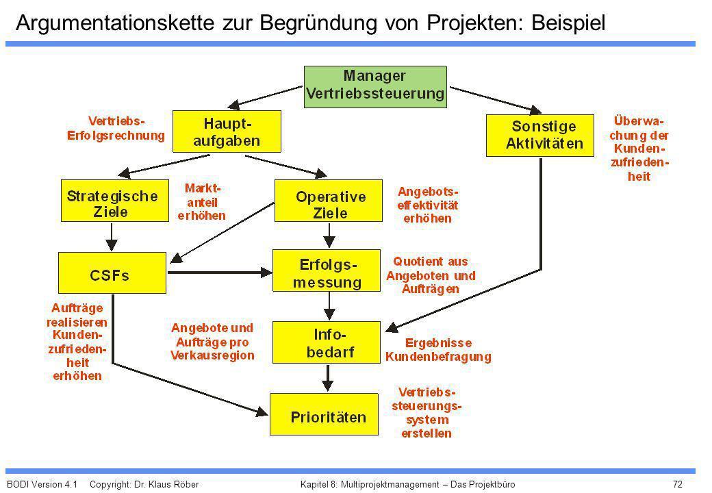 BODI Version 4.1 Copyright: Dr. Klaus Röber 72 Kapitel 8: Multiprojektmanagement – Das Projektbüro Argumentationskette zur Begründung von Projekten: B