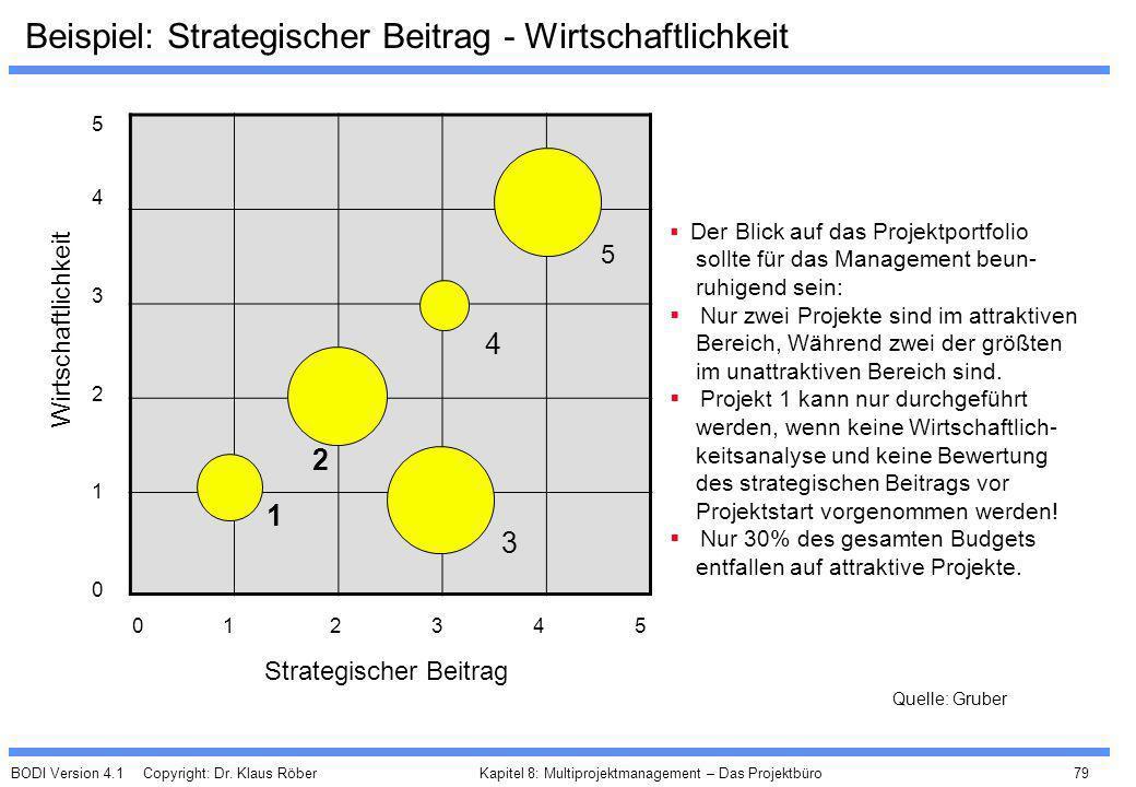BODI Version 4.1 Copyright: Dr. Klaus Röber 79 Kapitel 8: Multiprojektmanagement – Das Projektbüro Beispiel: Strategischer Beitrag - Wirtschaftlichkei