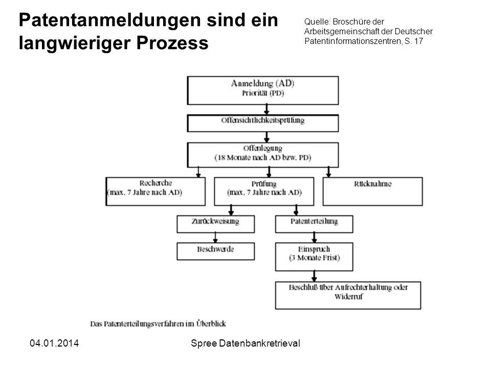 04.01.2014Spree Datenbankretrieval Patentanmeldungen sind ein langwieriger Prozess Quelle: Broschüre der Arbeitsgemeinschaft der Deutscher Patentinfor