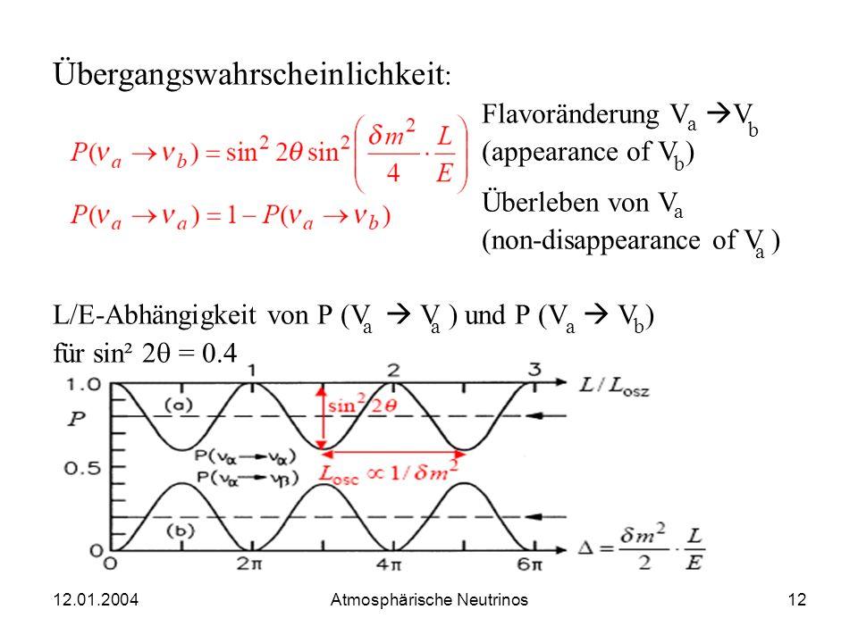 12.01.2004 Atmosphärische Neutrinos11 Zahl der Parameter: U hat (n-1)² unabhängige Parameter, nämlich: n(n-1) / 2 Mischungswinkel (n-1) (n-2) / 2 CP-