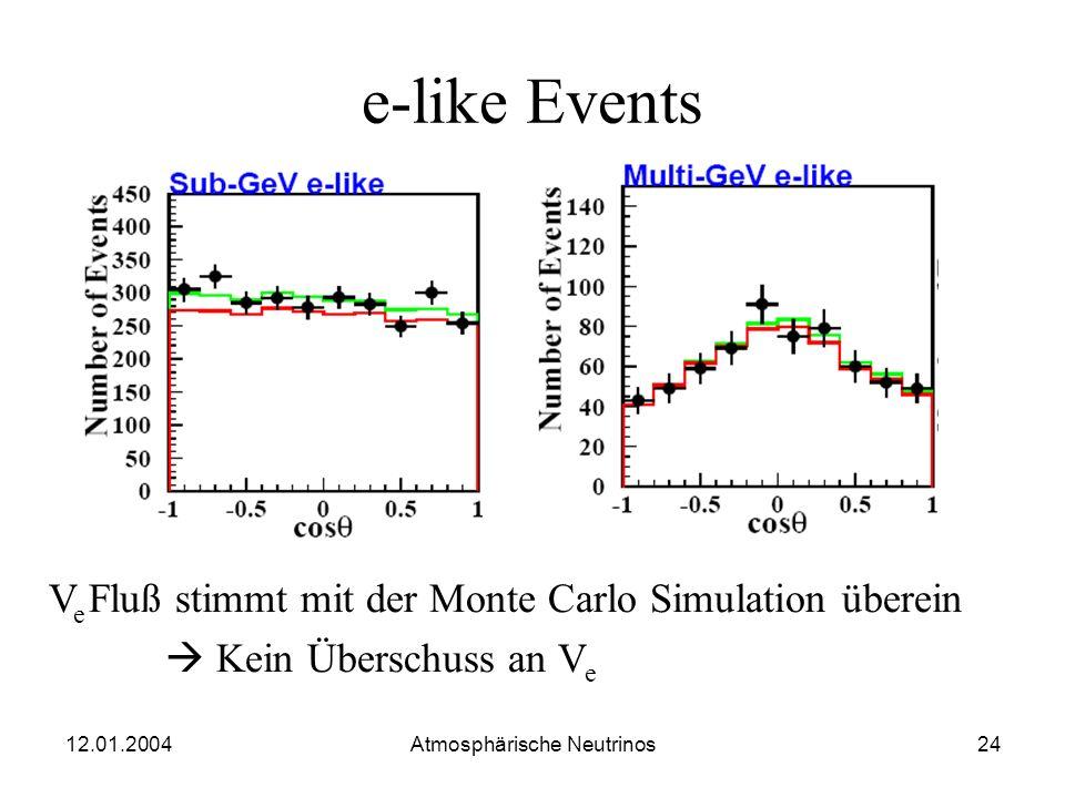 12.01.2004 Atmosphärische Neutrinos23 Einfluss des Zenitwinkels Aufschluss darüber liefert die Untersuchung, wie das R von dem Zenitwinkel abhängt. (