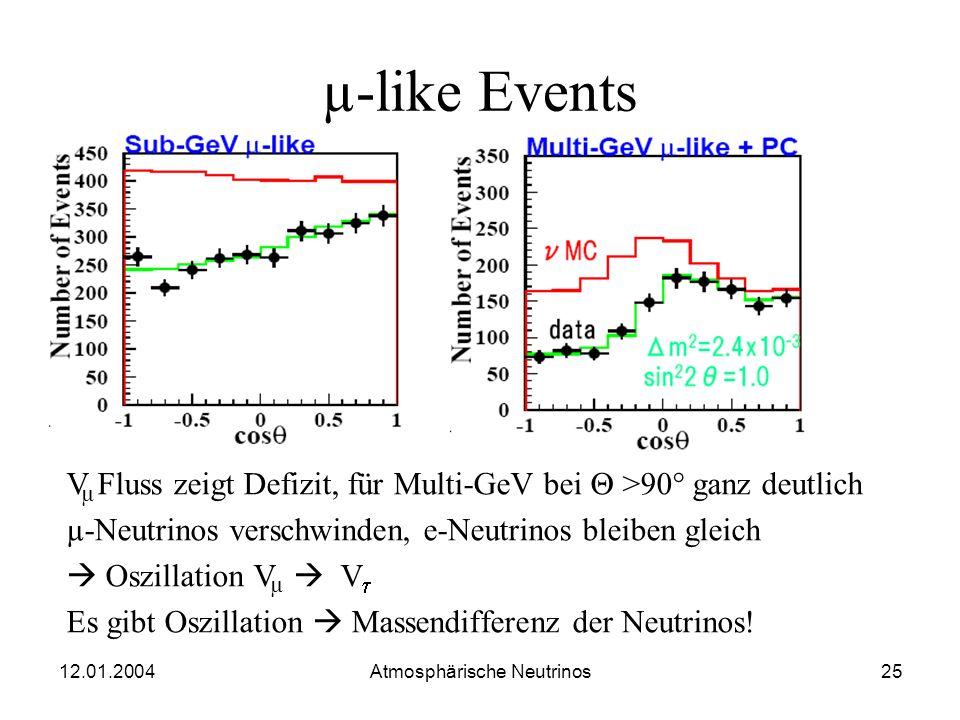 12.01.2004 Atmosphärische Neutrinos24 e-like Events V Fluß stimmt mit der Monte Carlo Simulation überein Kein Überschuss an V e e