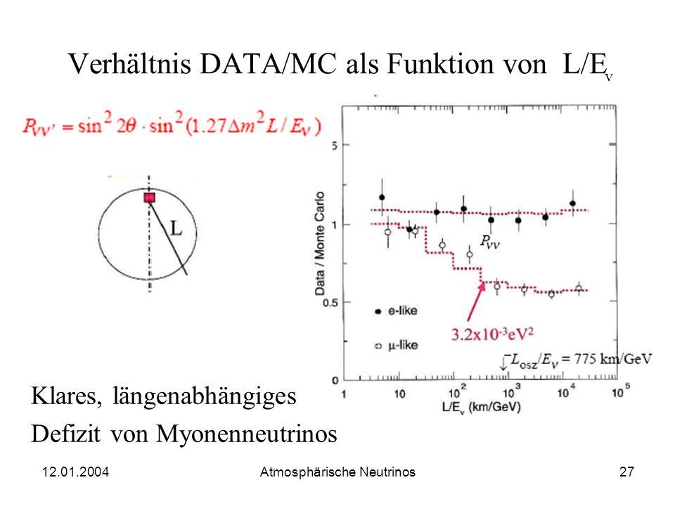 12.01.2004 Atmosphärische Neutrinos26 Myonen von unten kommend Fits für Oszillation führen zu diversen m²-Werten gestoppte Myonendurchgehende Myonen