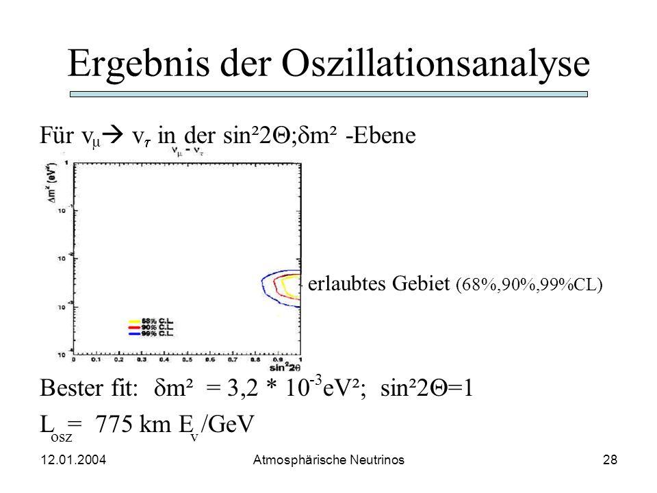 12.01.2004 Atmosphärische Neutrinos27 Verhältnis DATA/MC als Funktion von L/E Klares, längenabhängiges Defizit von Myonenneutrinos v