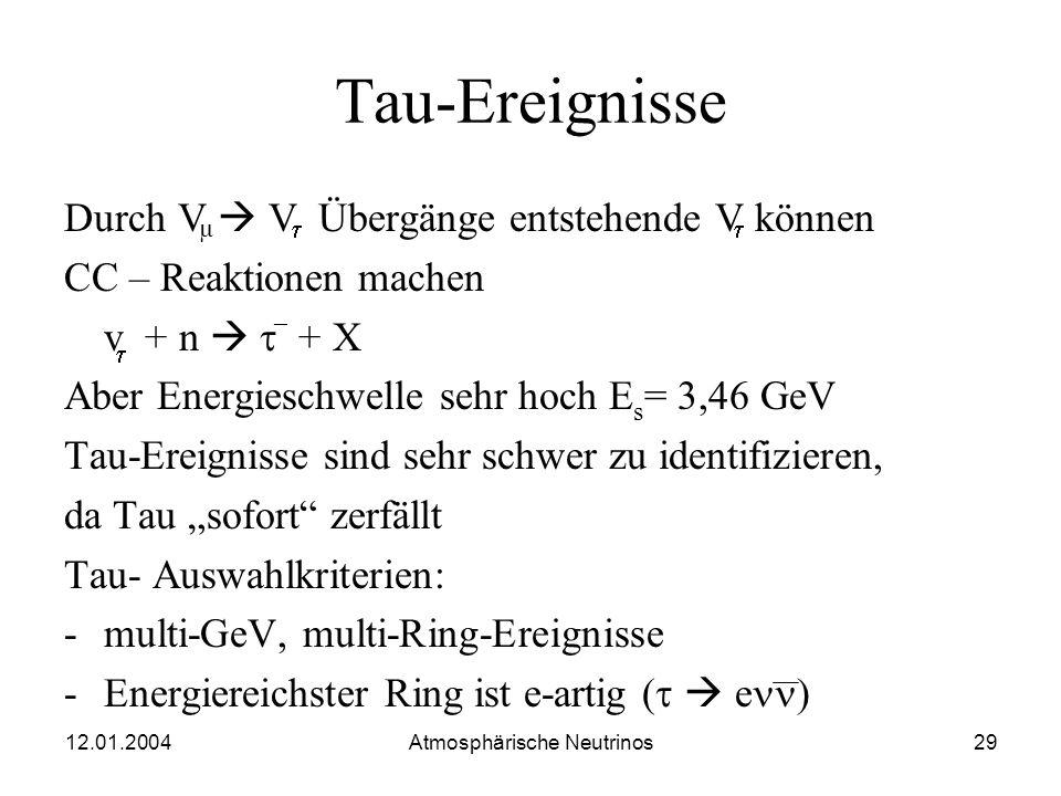 12.01.2004 Atmosphärische Neutrinos28 Ergebnis der Oszillationsanalyse Für v v in der sin²2 ; m² -Ebene erlaubtes Gebiet (68%,90%,99%CL) Bester fit: m