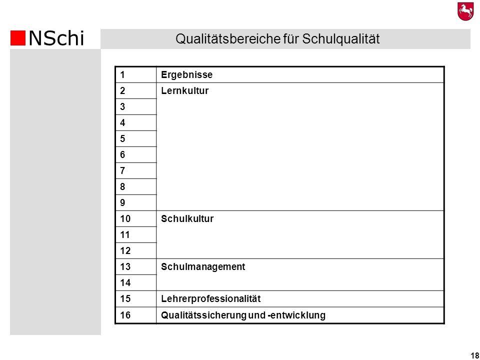 NSchi 18 Qualitätsbereiche für Schulqualität 1Ergebnisse 2Lernkultur 3 4 5 6 7 8 9 10Schulkultur 11 12 13Schulmanagement 14 15Lehrerprofessionalität 1