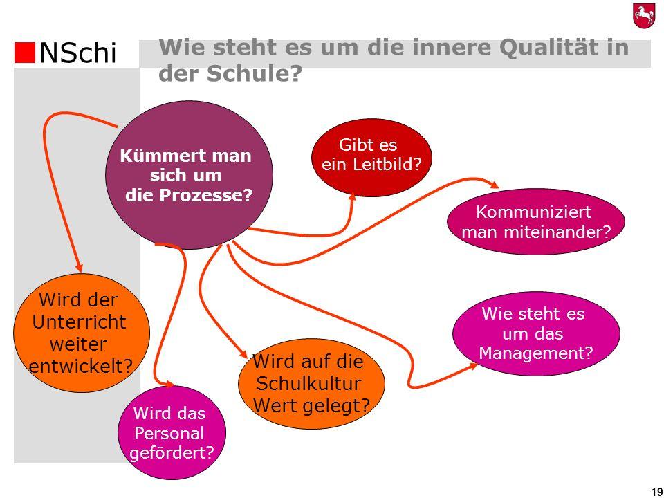 NSchi 19 Wie steht es um die innere Qualität in der Schule? (1) Kümmert man sich um die Prozesse? Gibt es ein Leitbild? Wird der Unterricht weiter ent