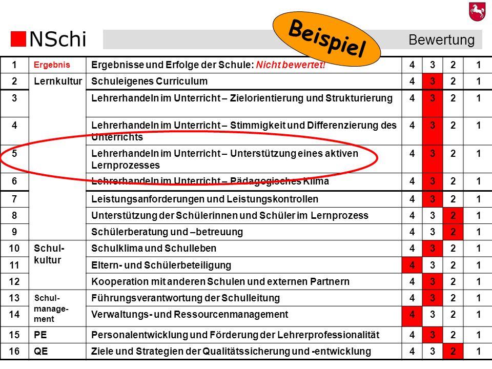 NSchi 22 Bewertung 1 Ergebnis Ergebnisse und Erfolge der Schule: Nicht bewertet!4321 2LernkulturSchuleigenes Curriculum4321 3Lehrerhandeln im Unterric