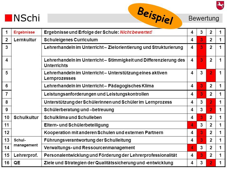 NSchi 28 Bewertung 1 Ergebnisse Ergebnisse und Erfolge der Schule: Nicht bewertet!4321 2LernkulturSchuleigenes Curriculum4321 3Lehrerhandeln im Unterr