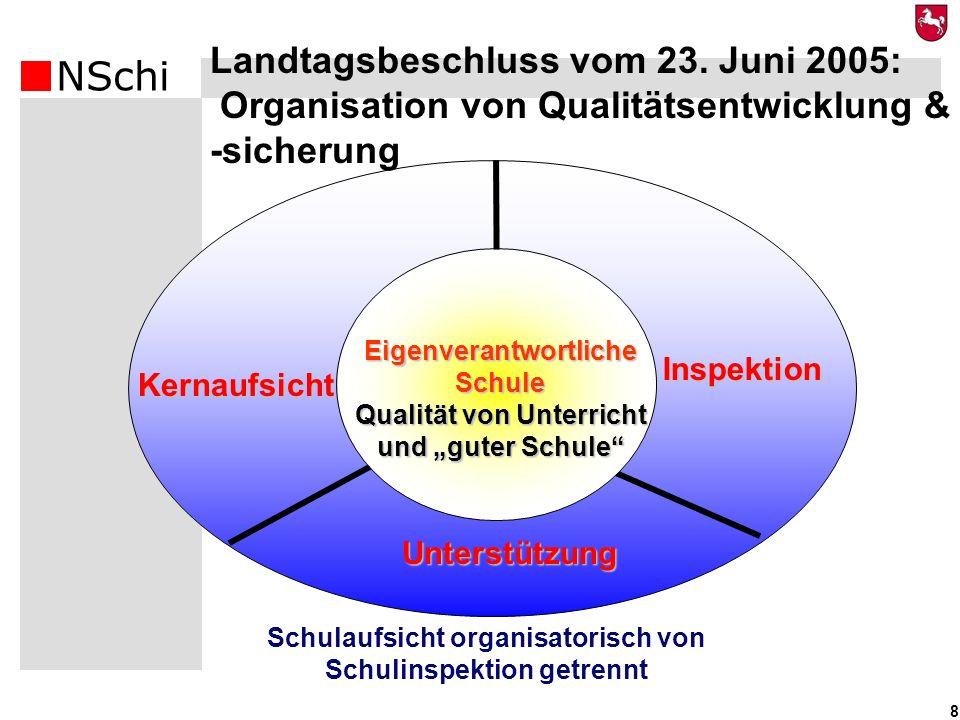 NSchi 8 Kernaufsicht Unterstützung Inspektion Eigenverantwortliche Schule Qualität von Unterricht und guter Schule Landtagsbeschluss vom 23. Juni 2005