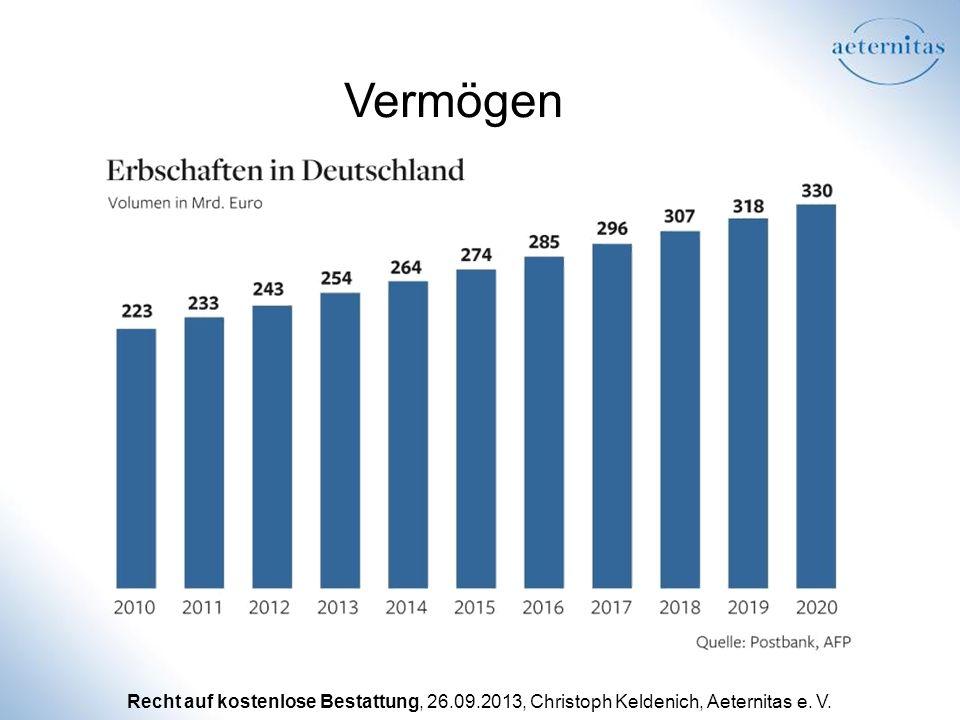 Recht auf kostenlose Bestattung, 26.09.2013, Christoph Keldenich, Aeternitas e. V. Vermögen