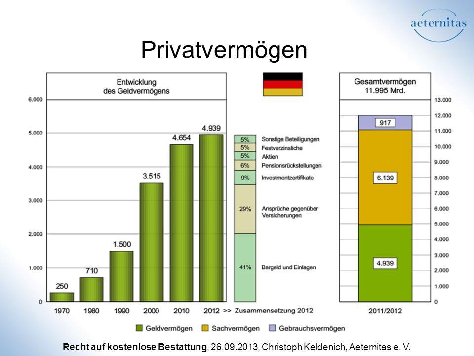 Recht auf kostenlose Bestattung, 26.09.2013, Christoph Keldenich, Aeternitas e. V. Privatvermögen