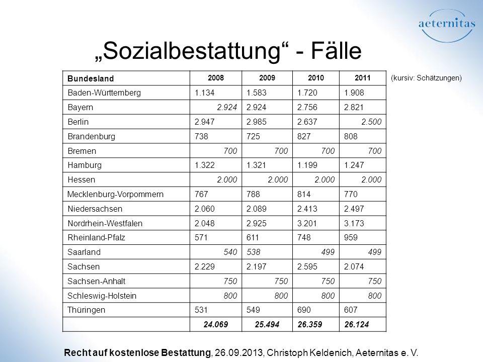 Recht auf kostenlose Bestattung, 26.09.2013, Christoph Keldenich, Aeternitas e. V. (kursiv: Schätzungen) Bundesland 2008200920102011 Baden-Württemberg