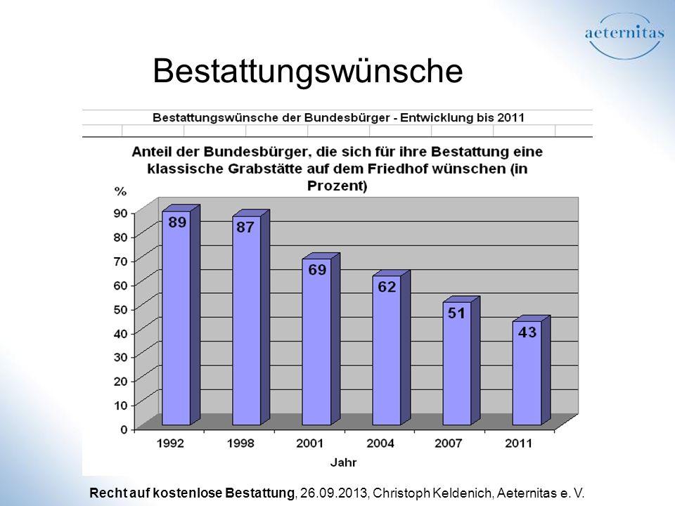 Recht auf kostenlose Bestattung, 26.09.2013, Christoph Keldenich, Aeternitas e. V. Bestattungswünsche
