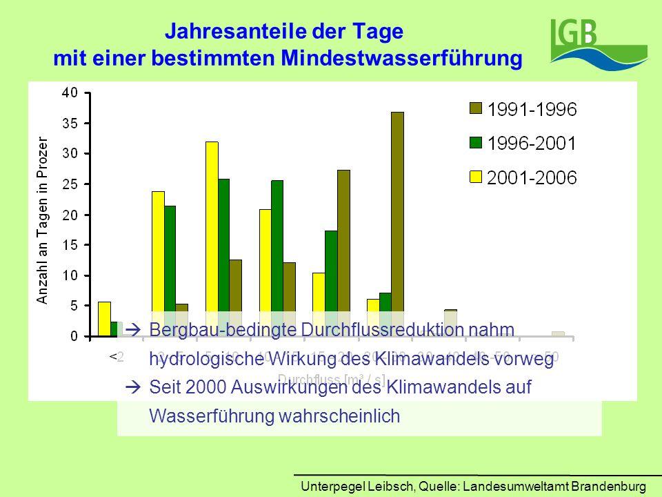 Jahresanteile der Tage mit einer bestimmten Mindestwasserführung Unterpegel Leibsch, Quelle: Landesumweltamt Brandenburg Bergbau-bedingte Durchflussre