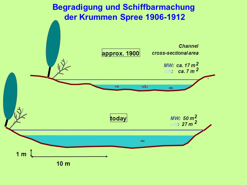 MW: ca. 17 m LW: ca. 7 m today MW: 50 m LW: 27 m 10 m 1 m Channel cross-sectional area : 2 2 2 2 approx. 1900 Begradigung und Schiffbarmachung der Kru