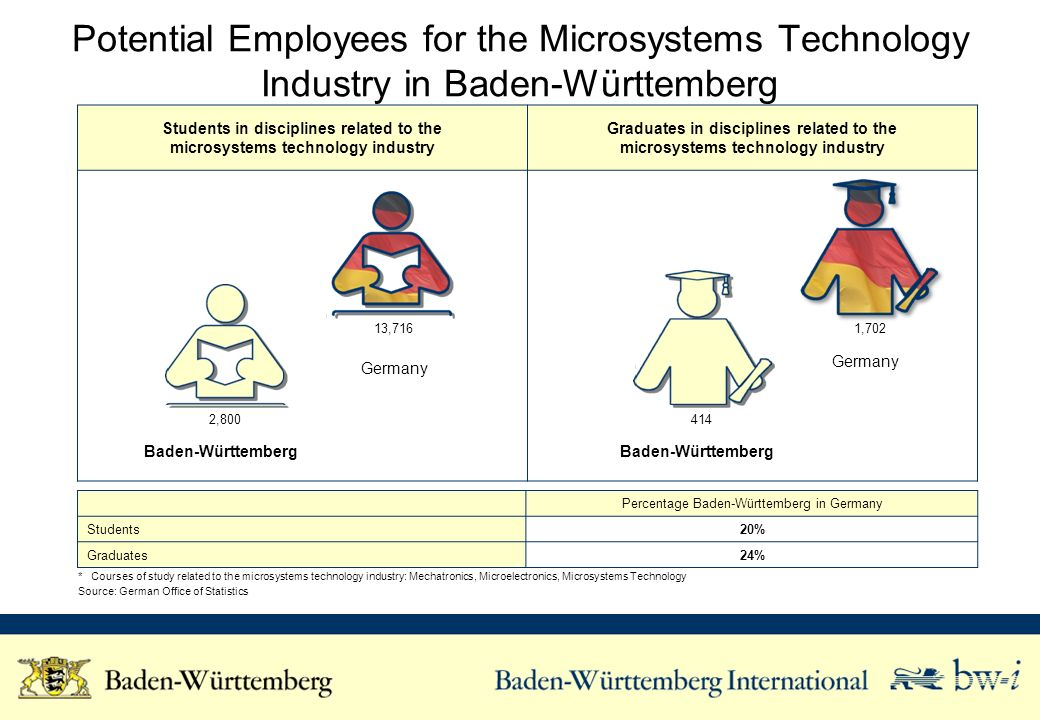 Students in disciplines related to the microsystems technology industry Graduates in disciplines related to the microsystems technology industry Potential Employees for the Microsystems Technology Industry in Baden-Württemberg Percentage Baden-Württemberg in Germany Students20% Graduates24% * Courses of study related to the microsystems technology industry: Mechatronics, Microelectronics, Microsystems Technology Source: German Office of Statistics Baden-Württemberg Germany 2,800 13,716 414 1,702