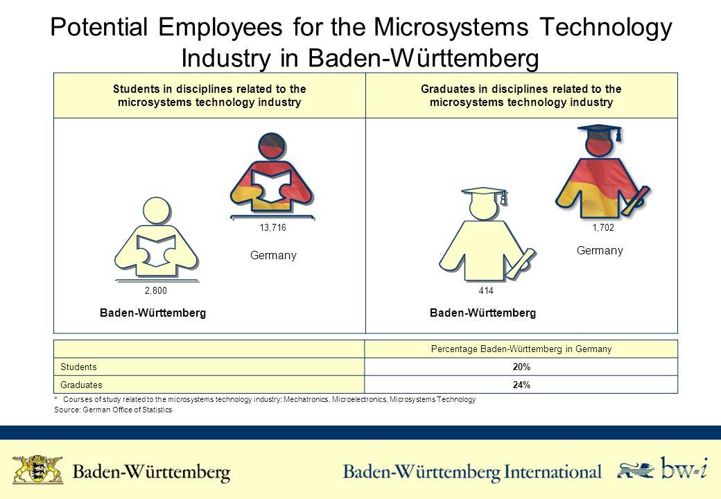 Research and Development Activities of the Microsystems Technology in Baden-Württemberg Helmholtz-Gemeinschaft e.V.