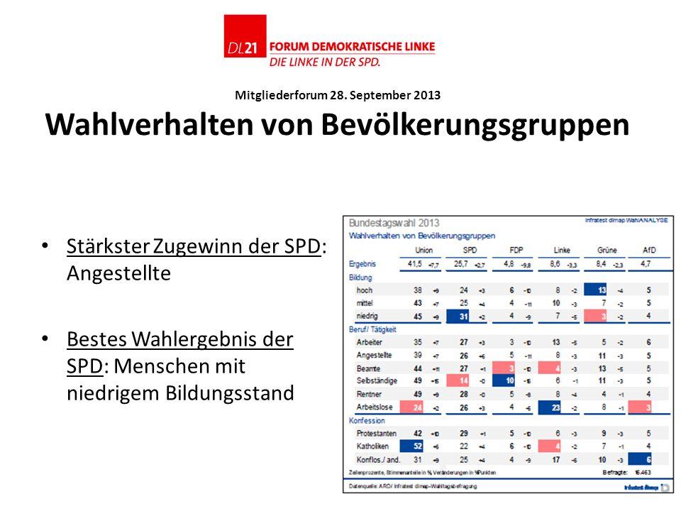 Mitgliederforum 28. September 2013 Wahlverhalten von Bevölkerungsgruppen Stärkster Zugewinn der SPD: Angestellte Bestes Wahlergebnis der SPD: Menschen