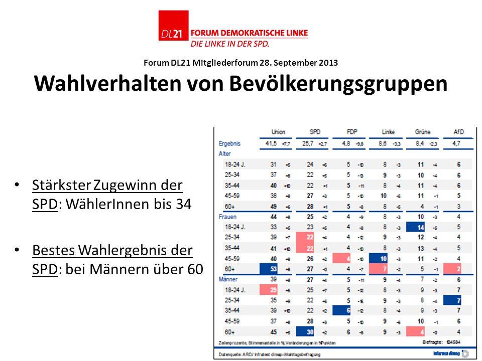 Forum DL21 Mitgliederforum 28. September 2013 Wahlverhalten von Bevölkerungsgruppen Stärkster Zugewinn der SPD: WählerInnen bis 34 Bestes Wahlergebnis