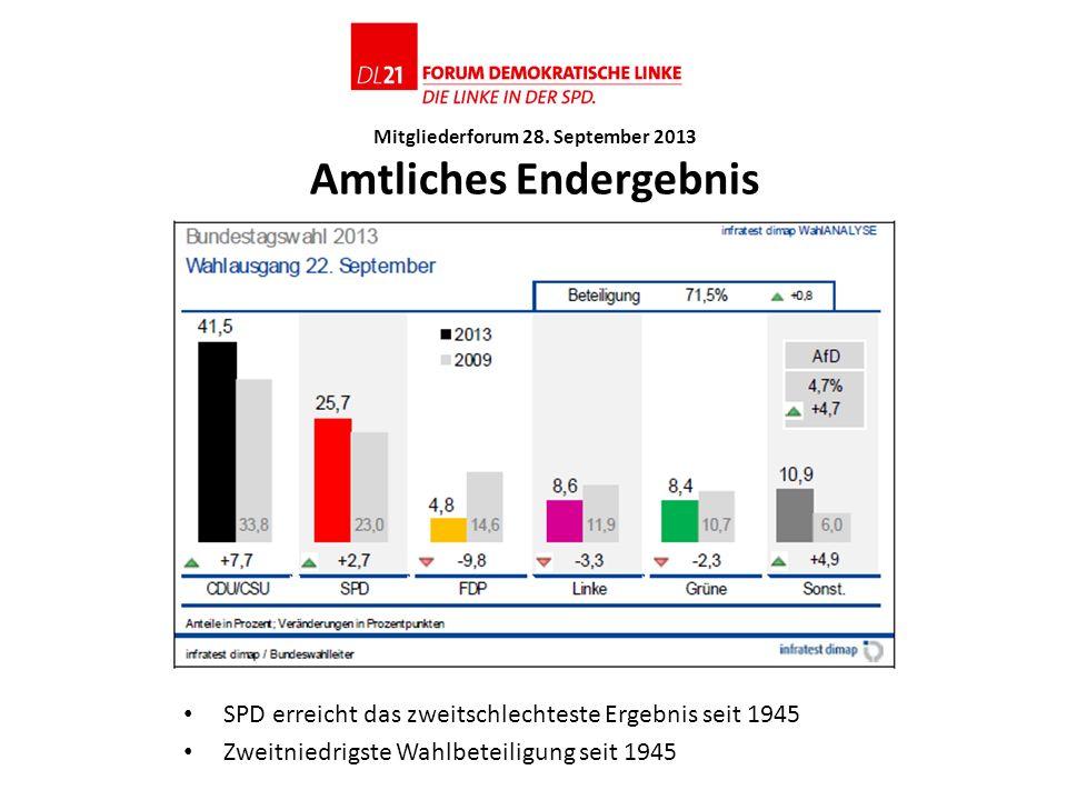 Mitgliederforum 28. September 2013 Amtliches Endergebnis SPD erreicht das zweitschlechteste Ergebnis seit 1945 Zweitniedrigste Wahlbeteiligung seit 19