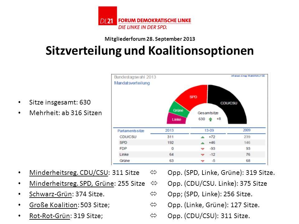 Mitgliederforum 28. September 2013 Sitzverteilung und Koalitionsoptionen Sitze insgesamt: 630 Mehrheit: ab 316 Sitzen Minderheitsreg. CDU/CSU: 311 Sit