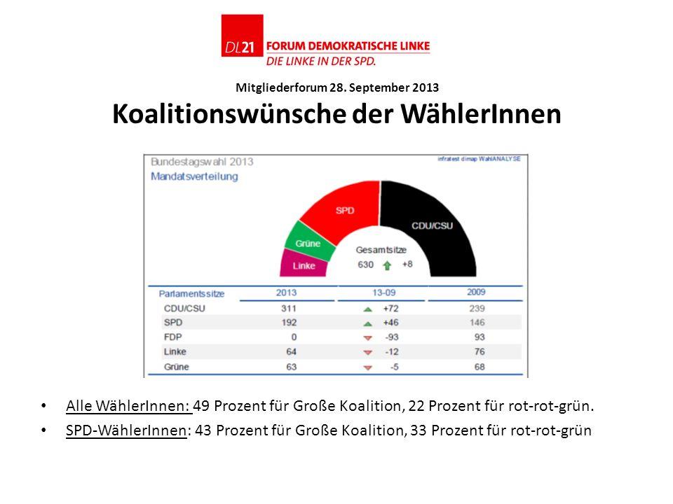 Mitgliederforum 28. September 2013 Koalitionswünsche der WählerInnen Alle WählerInnen: 49 Prozent für Große Koalition, 22 Prozent für rot-rot-grün. SP