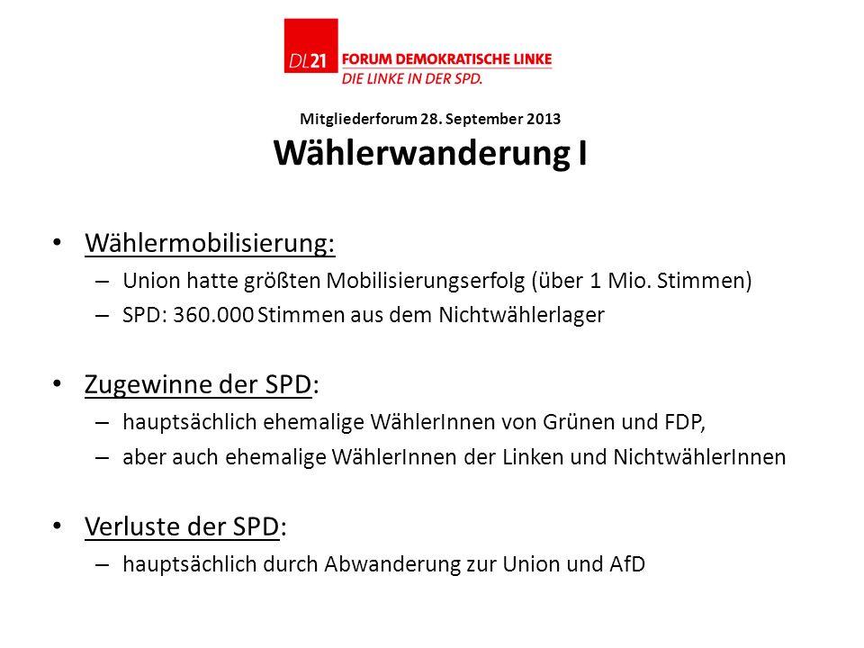 Mitgliederforum 28. September 2013 Wählerwanderung I Wählermobilisierung: – Union hatte größten Mobilisierungserfolg (über 1 Mio. Stimmen) – SPD: 360.