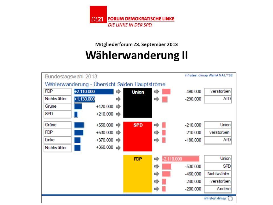 Mitgliederforum 28. September 2013 Wählerwanderung II