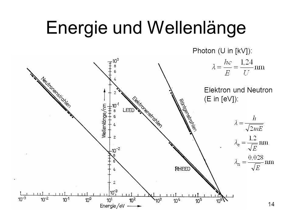14 Energie und Wellenlänge Photon (U in [kV]): Elektron und Neutron (E in [eV]):
