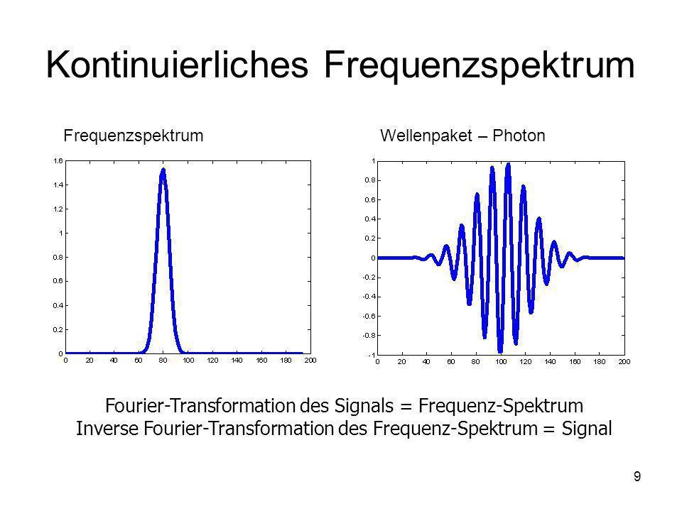9 Kontinuierliches Frequenzspektrum FrequenzspektrumWellenpaket – Photon Fourier-Transformation des Signals = Frequenz-Spektrum Inverse Fourier-Transf