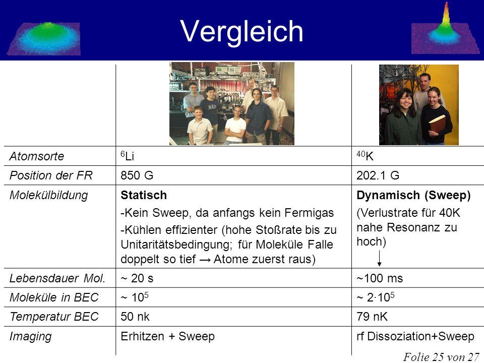 Vergleich Folie 25 von 27 Atomsorte 6 Li 40 K Position der FR850 G202.1 G MolekülbildungStatisch -Kein Sweep, da anfangs kein Fermigas -Kühlen effizie