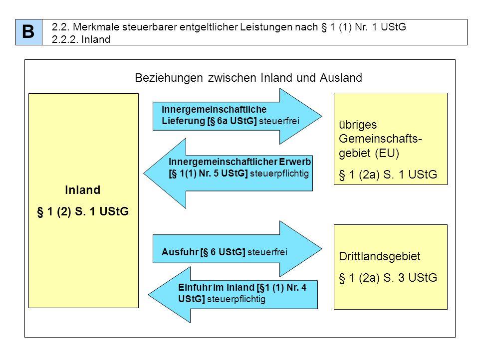25 Beziehungen zwischen Inland und Ausland Inland § 1 (2) S. 1 UStG Innergemeinschaftliche Lieferung [§ 6a UStG] steuerfrei Innergemeinschaftlicher Er