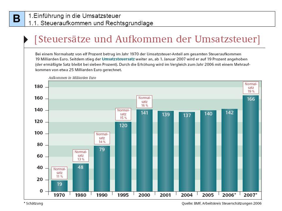 96 Entstehung der Umsatzsteuer Sollbesteuerung Innergemeinschaftlicher Erwerb [§ 13 (1) Nr.
