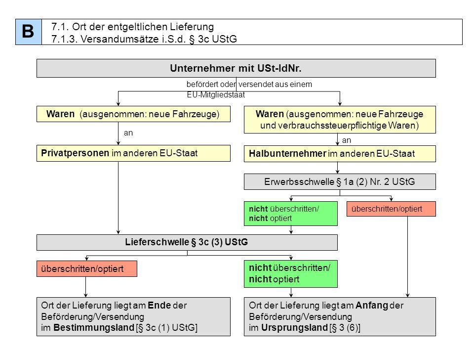 66 Unternehmer mit USt-IdNr. befördert oder versendet aus einem EU-Mitgliedstaat Waren (ausgenommen: neue Fahrzeuge)Waren (ausgenommen: neue Fahrzeuge