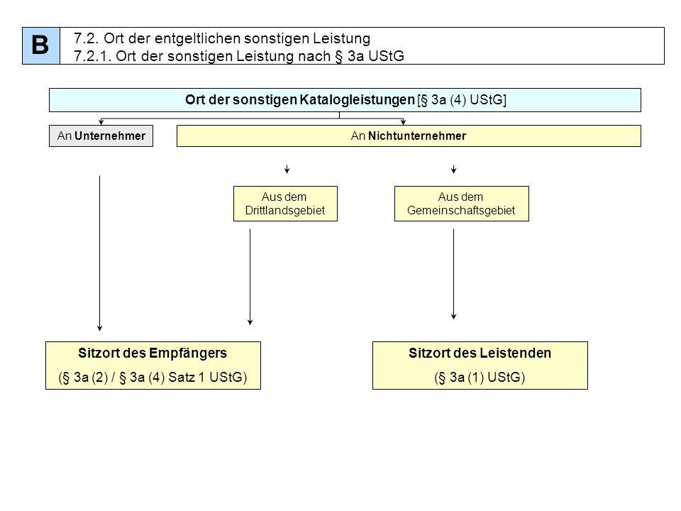 76 Ort der sonstigen Katalogleistungen [§ 3a (4) UStG] An UnternehmerAn Nichtunternehmer Sitzort des Empfängers (§ 3a (2) / § 3a (4) Satz 1 UStG) Aus