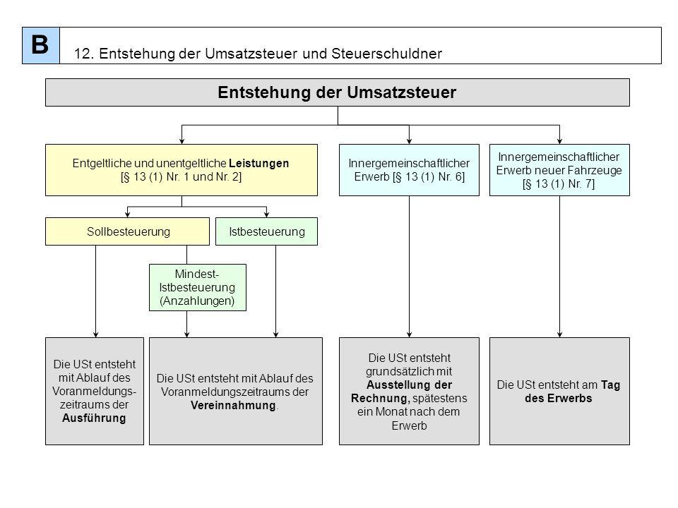 96 Entstehung der Umsatzsteuer Sollbesteuerung Innergemeinschaftlicher Erwerb [§ 13 (1) Nr. 6] Entgeltliche und unentgeltliche Leistungen [§ 13 (1) Nr