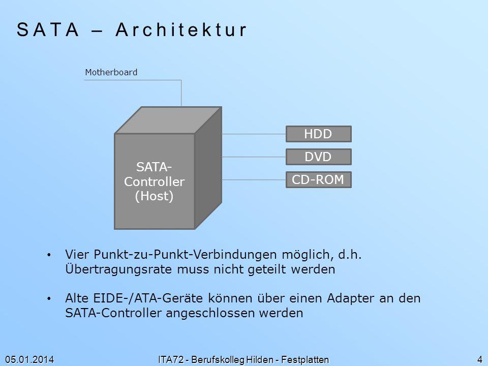 05.01.2014 ITA72 - Berufskolleg Hilden - Festplatten 4 SATA – Architektur SATA- Controller (Host) HDD DVD CD-ROM Motherboard Vier Punkt-zu-Punkt-Verbi