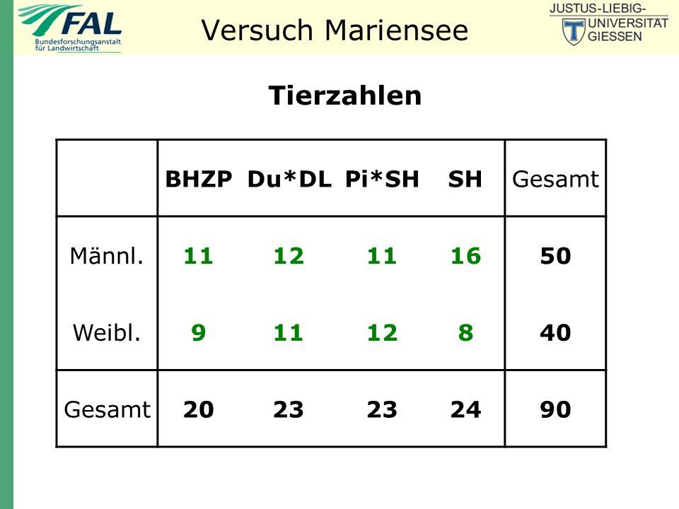 LSQ-Mittelwerte und Standardfehler (n = 90) Tropfsaftverlust a a b ab Herkunft (24 h p.m.)