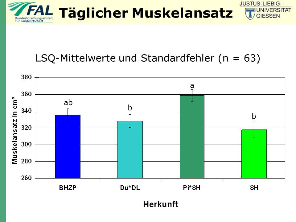 Täglicher Fettansatz b bb a LSQ-Mittelwerte und Standardfehler (n = 63) Herkunft