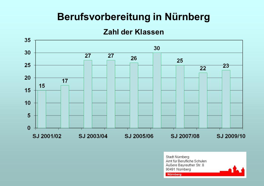 Stadt Nürnberg Amt für Berufliche Schulen Äußere Bayreuther Str. 8 90491 Nürnberg Berufsvorbereitung in Nürnberg Zahl der Klassen