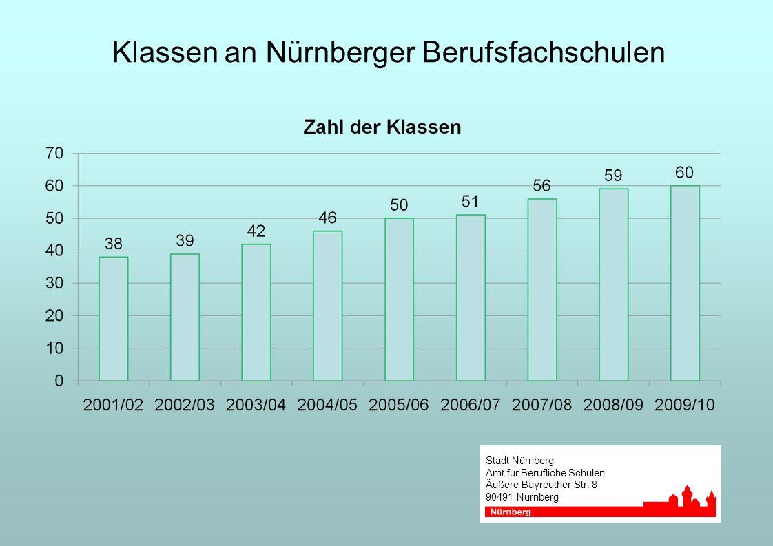 Stadt Nürnberg Amt für Berufliche Schulen Äußere Bayreuther Str. 8 90491 Nürnberg Klassen an Nürnberger Berufsfachschulen