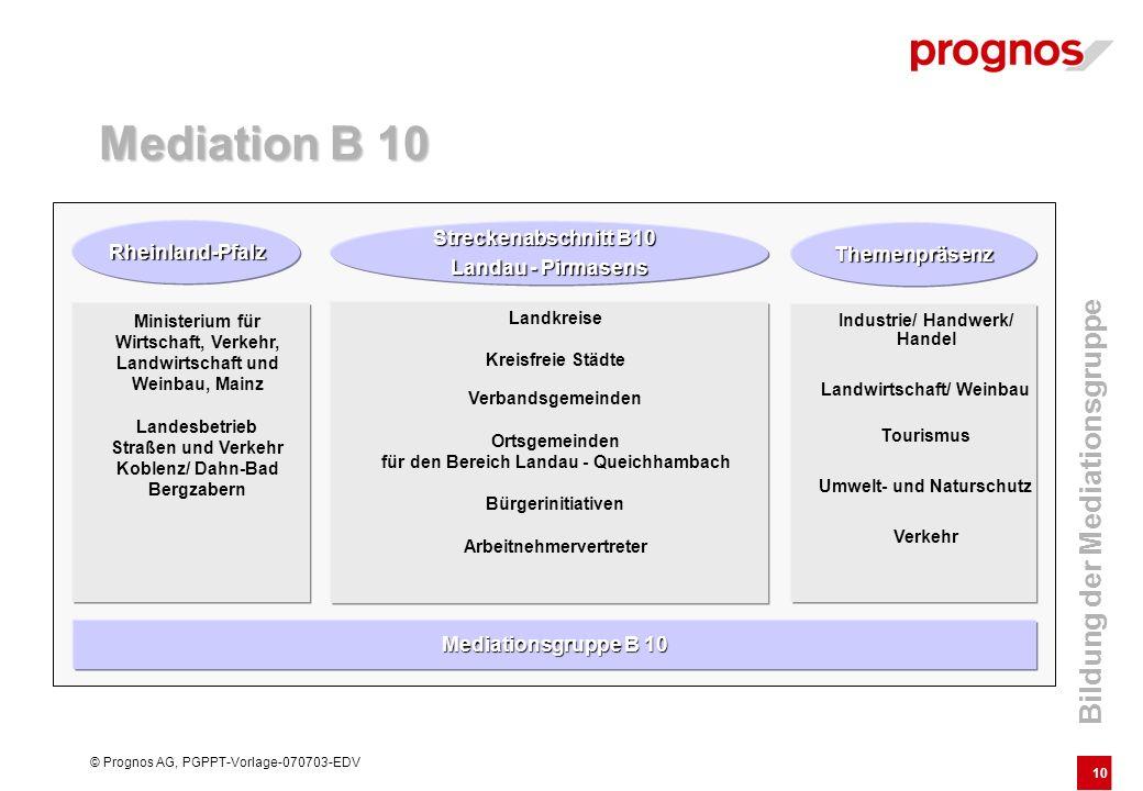 10 © Prognos AG, PGPPT-Vorlage-070703-EDV Mediationsgruppe B 10 Rheinland-Pfalz Streckenabschnitt B10 Landau - Pirmasens Themenpräsenz Ministerium für