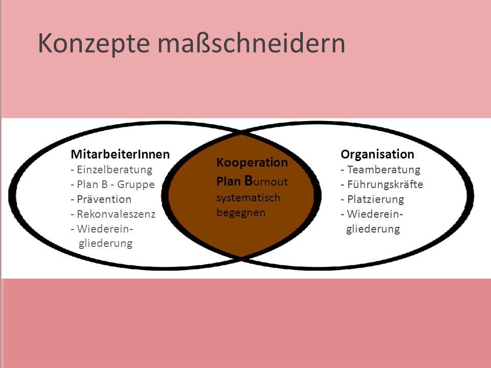 MitarbeiterInnen - Einzelberatung - Plan B - Gruppe - Prävention - Rekonvaleszenz - Wiederein- gliederung Kooperation Plan B urnout systematisch begeg