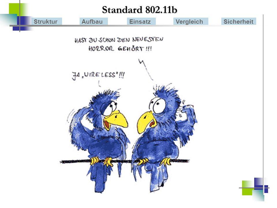 Standard 802.11b StrukturAufbauEinsatzVergleichSicherheit Ad-Hoc-Modus Infrastruktur Modus - Roaming Ad-Hoc – Modus Netz besteht aus den Geräten selbst Punkt zu Punkt Verbindungen Geräte kommunizieren direkt miteinander geeignet für kleine Netze oder um 2 bestehende Netzwerke miteinander zu verbinden