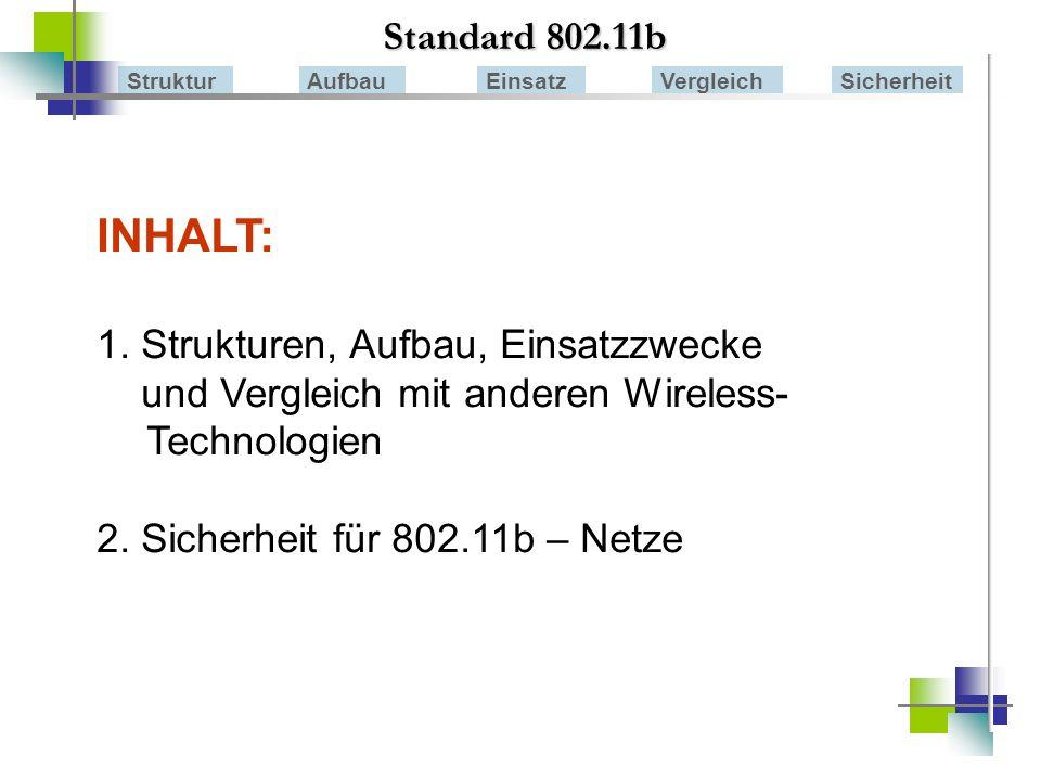 Standard 802.11b StrukturAufbauEinsatzVergleichSicherheit Bluetooth Entwickelt von Bluetooth Special Interest Group (BSIG) (Ericson, Intel, IBM, Nokia, Toshiba) Schwerpunkt: Personal Area Network Eigenschaften: wie 802.11b im Frequenzbereich von 2.4 GHz Übertragungstechnik: Frequenzsprungverfahren (FHSS) Reichweite auf 10 m Medienzugriff: TDMA/TDD -> slotorientierte Übertragung Bluetooth HiperLAN / HL2 HomeRF