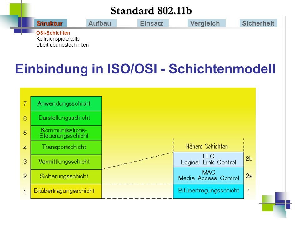 Standard 802.11b StrukturAufbauEinsatzVergleichSicherheit OSI-Schichten Kollisionsprotokolle Übertragungstechniken MAC – Layer / Logical Link Control (LLC) Im MAC – Layer erfolgt die Zugriffssteuerung mit Hilfe der Distributed Coordination Function (DCF) und der Point Coordination Function (PCF).